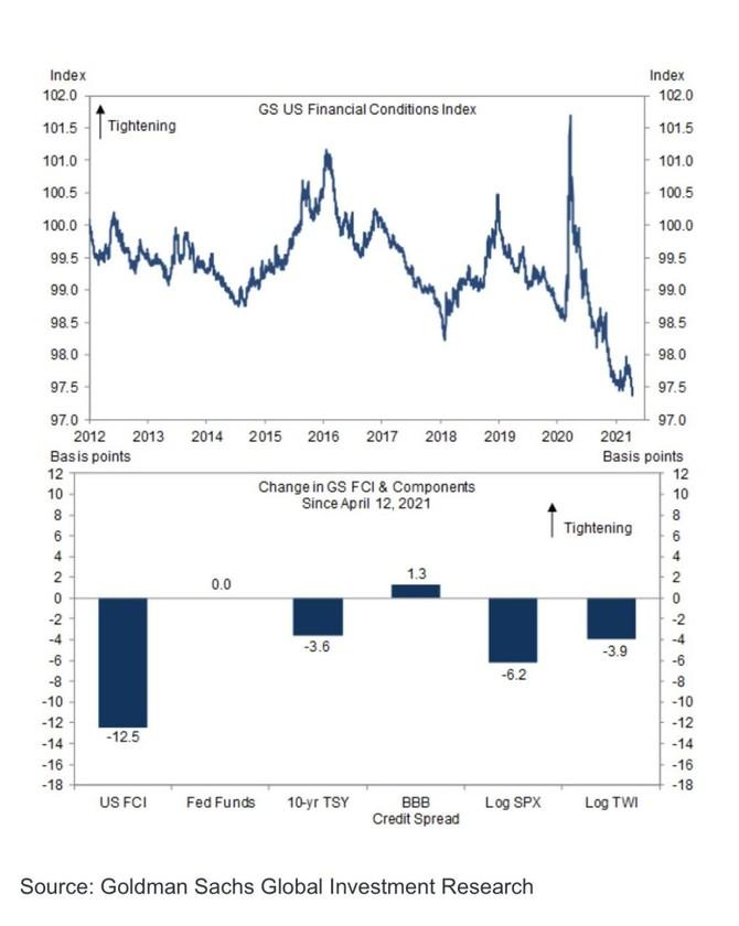 Zdroj: Goldman Sachs