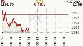 online index px