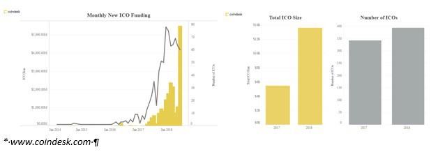 """Past na naivní investory, """"půlení"""" bitcoinu na obzoru a nástup …"""