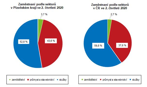 Graf: Zaměstnaní podle sektorů ve 2. čtvrtletí 2020 (PLK/ČR)