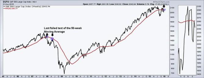 S&P 500 a jeho 50týdenní klouzavý průměr