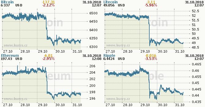 Bitcoinové akciové trhy