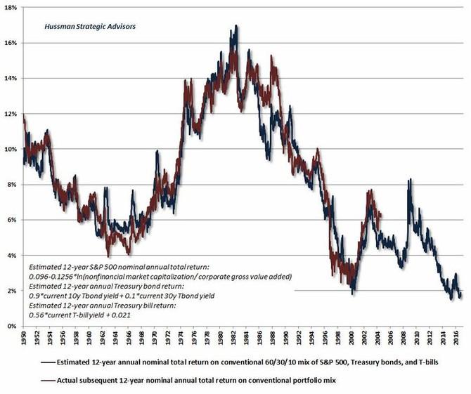 Očekávaný roční výnos diverzifikovaného portfolia v příštích 12 letech