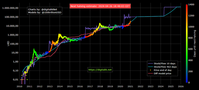 Bitcoin - stock to flow model