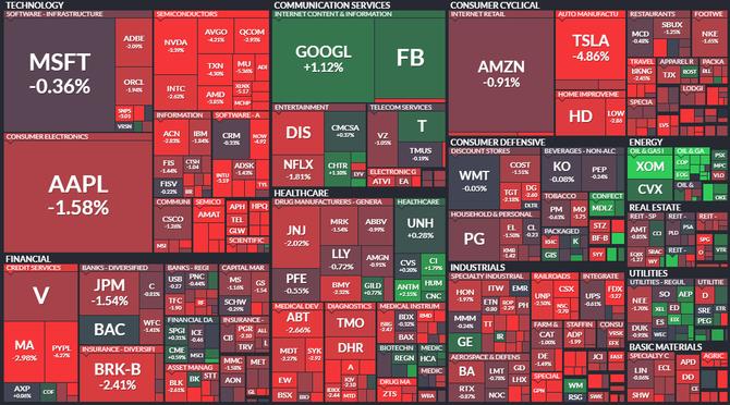 S&P 500 - 4. března 2021