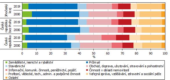 Graf 4 Odvětvová struktura hrubé přidané hodnoty
