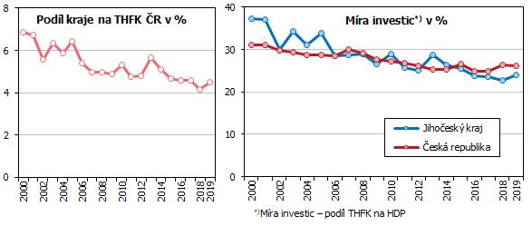Graf 8 Podíl Jihočeského kraje na THFK České republiky a míra investic