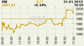 online index rm