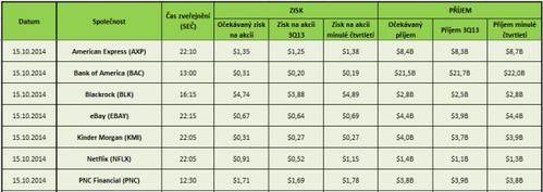 Akcie earnings 15.10.2014