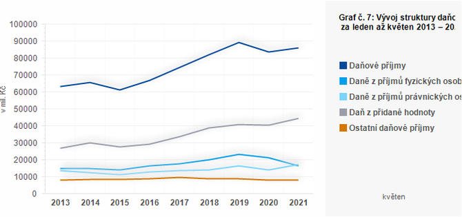 Graf - Graf č. 7: Vývoj struktury daňových příjmů obcí za leden až květen 2013 – 2021 (v mil. Kč)