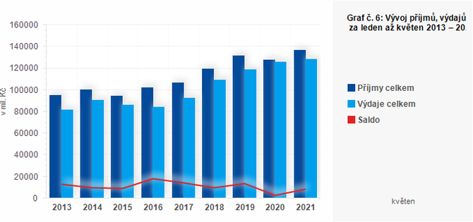 Graf - Graf č. 6: Vývoj příjmů, výdajů a salda obcí za leden až květen 2013 – 2021 (v mil. Kč)