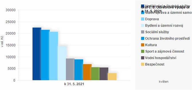 Graf - Graf č. 8: Odvětvové výdaje obcí k 31. 5. 2021 (v mil. Kč)