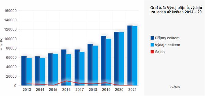 Graf - Graf č. 3: Vývoj příjmů, výdajů a salda krajů za leden až květen 2013 – 2021 (v mil. Kč)