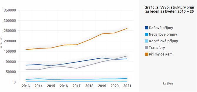 Graf - Graf č. 2: Vývoj struktury příjmů ÚSC za leden až květen 2013 – 2021 (v mil. Kč)