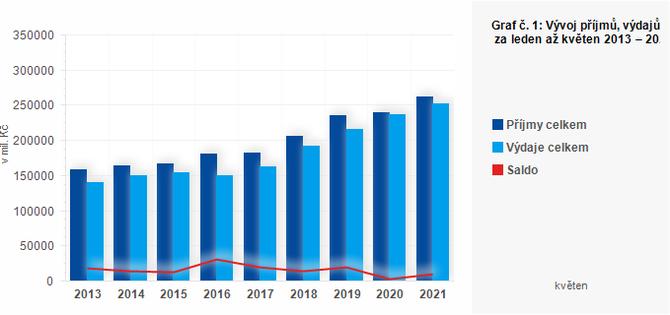 Graf - Graf č. 1: Vývoj příjmů, výdajů a salda ÚSC za leden až květen 2013 – 2021 (v mil. Kč)