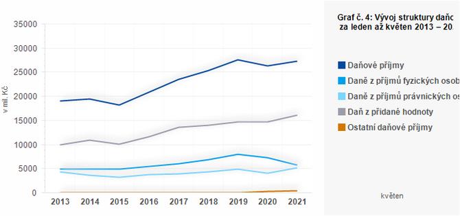 Graf - Graf č. 4: Vývoj struktury daňových příjmů krajů za leden až květen 2013 – 2021 (v mil. Kč)