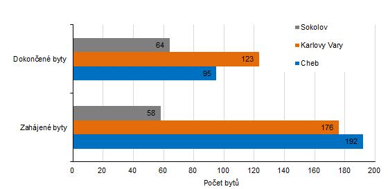 Počet zahájených a dokončených bytů v jednotlivých okresech Karlovarského kraje v 1. pololetí 2021