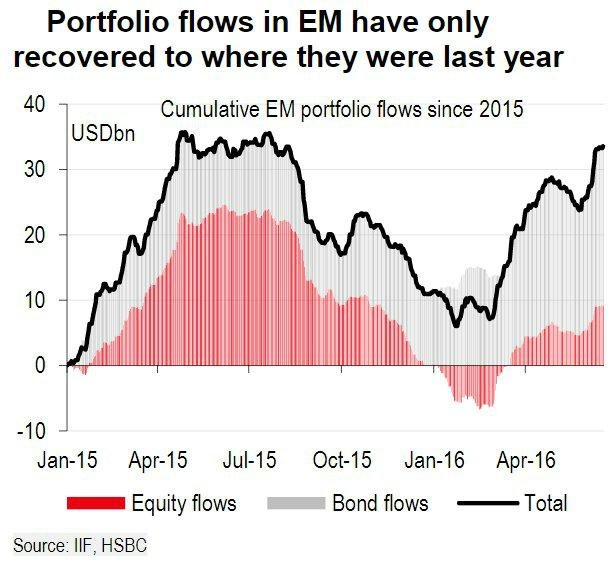 Tok peněz do investic na rozvíjejících se trzích