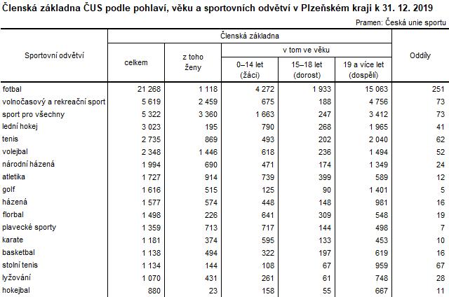 Tabulka: Členská základna ČUS podle pohlaví, věku, a sportovních odvětví v Plzeňském kraji k 31. 12. 2019