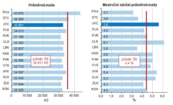 Graf 1 Průměrná hrubá měsíční mzda v roce 2020 a její nárůst proti roku 2019
