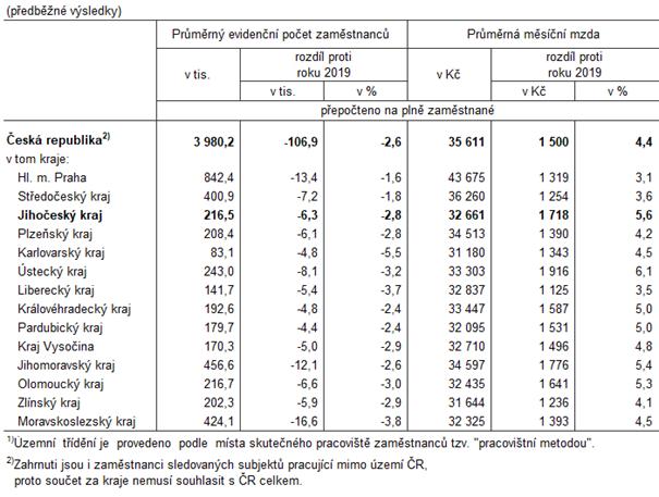 Tab. 1 Průměrný evidenční počet zaměstnanců a průměrné hrubé měsíční mzdy podle krajů v roce 2020