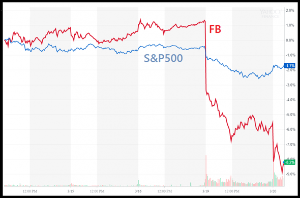 Graf - FB vs SP500