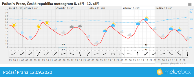 Počasí Praha 12.9.2020