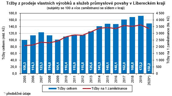 Graf - Tržby z prodeje vlastních výrobků a služeb průmyslové povahy v Libereckém kraji