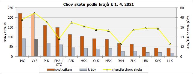Chov skotu podle krajů k 1. 4. 2021