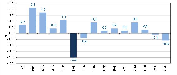 Meziroční růst zaměstnanců podle krajů ve 2. čtvrtletí 2021 (osoby přepočtené na plně zaměstnané)
