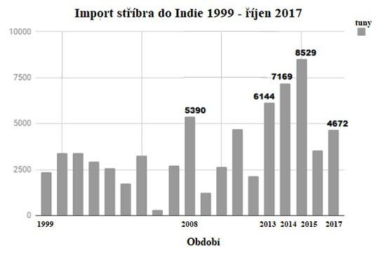 Import stříbra do Indie 1999 - říjen 2017
