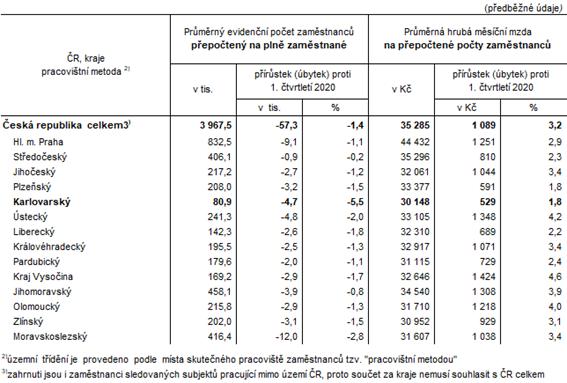 Počet zaměstnanců a průměrné hrubé měsíční mzdy v ČR a krajích v 1. čtvrtletí 2021