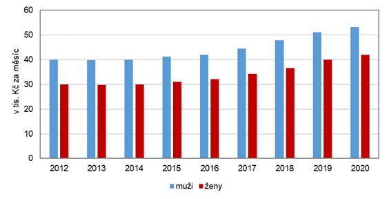 Průměrná hrubá měsíční mzda podle pohlaví v hl. m. Praze v letech 2012–2020