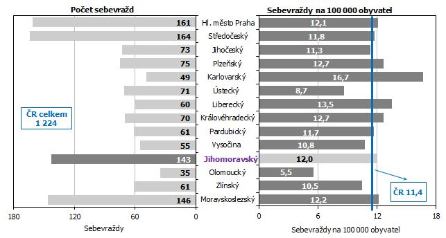 Graf 3 Sebevraždy v roce 2020 podle krajů