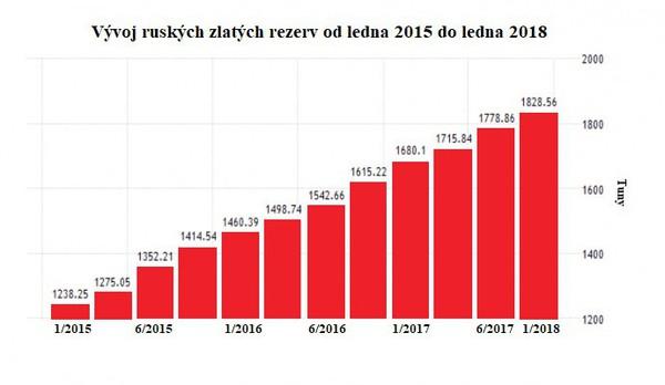 Vývoj ruských zlatých rezerv od ledna 2015 - do ledna 2018