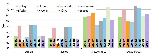 Graf 1 Průměrná doba trvání jednoho případu dočasné pracovní neschopnosti v 1. pololetí 2020 v okresech Jihomoravského kraje