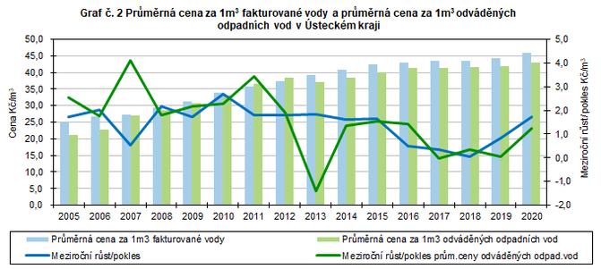 Graf č. 2 Průměrná cena za 1m3 fakturované vody a průměrná cena za 1m3 odváděných odpadních vod v Ústeckém kraji