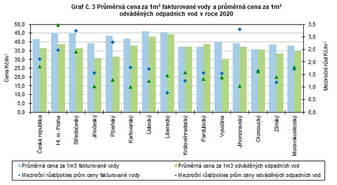 Graf č. 3 Průměrná cena za 1m3 fakturované vody a průměrná cena za 1m3  odváděných odpadních vod v roce 2020