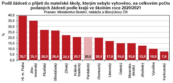 Graf - Podíl žádostí o přijetí do mateřské školy, kterým nebylo vyhověno, na celkovém počtu podaných žádostí podle krajů ve školním roce 2020/2021