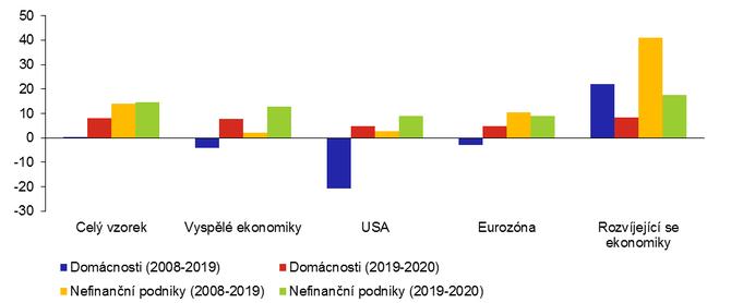 Graf 1a: Globální změny zadluženosti soukromého nefinančního sektoru v poměru k HDP (v p.b.)
