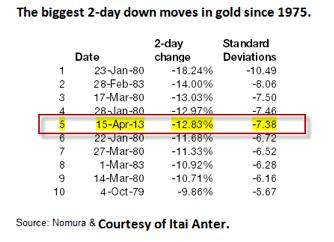 zlato nejvetsi pohyby Pomůže nám zlato odhalit, jak jsou na tom vlastně trhy?