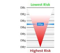 D&B Indikátor rizikovosti zemí