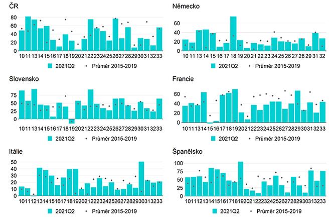 Graf 5 – Podíl firem hlásících obtíže s poptávkou (%)