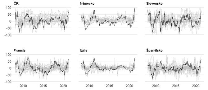 Graf 7 – Očekávání firem ohledně prodejních cen v následujících 3 měsících (jednotky)