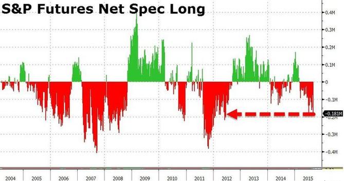 Čisté pozice S&P 500 jsou silně short