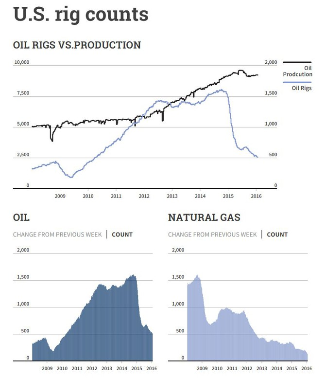 crude oil rig counts production finilacom