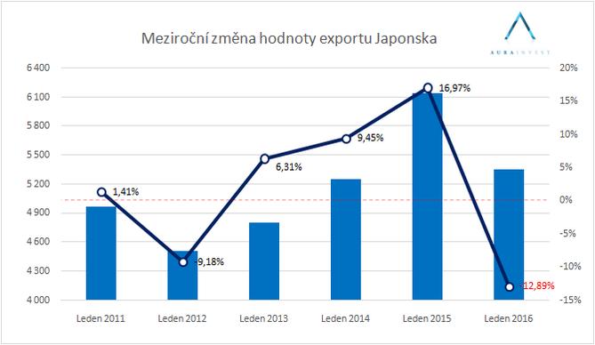 graf_export