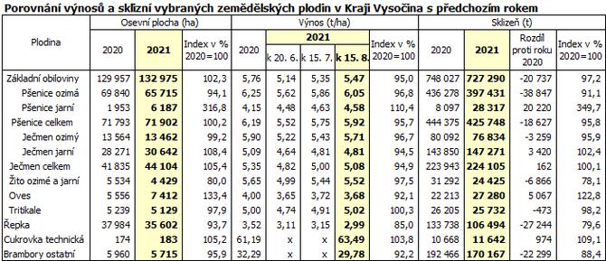 Porovnání výnosů a sklizní vybraných zemědělských plodin v Kraji Vysočina s předchozím rokem