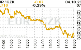 Online graf kurzu CZK / EUR