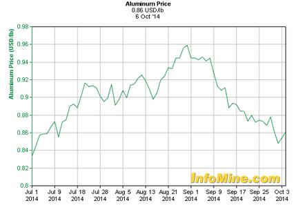 Akcie Alcoa - Ceny hliníku